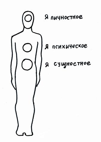Три уровня в психике человека